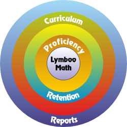 Lymboo Math: smart math program for smarter kids.